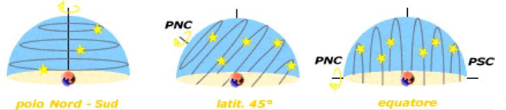 Movimento Cielo - Astronomia alle Maldive