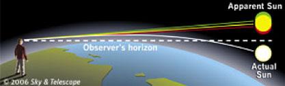 sole - Astronomia alle Maldive