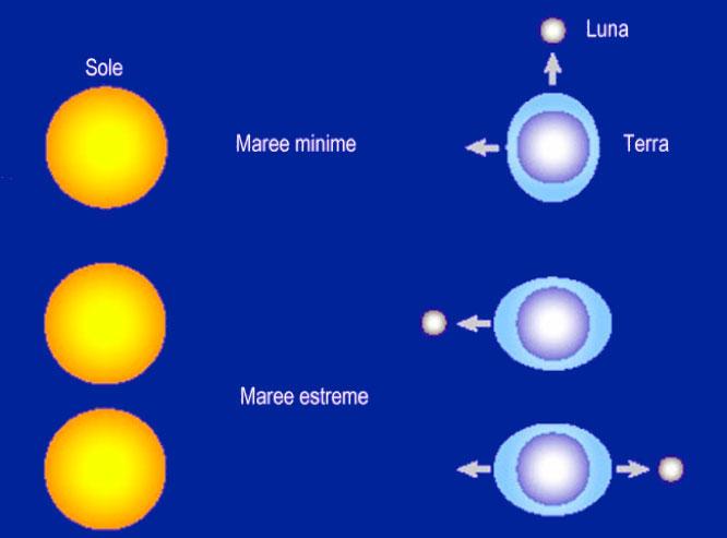 sole e luna - Astronomia alle Maldive